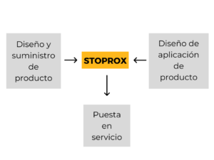 STOPROX